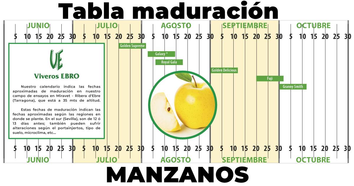 Cuadro Maduracion Manzanos 2021